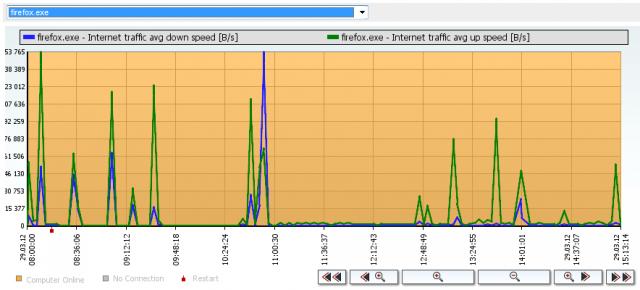 Graf zaťaženia internetovej linky konkrétnym programom