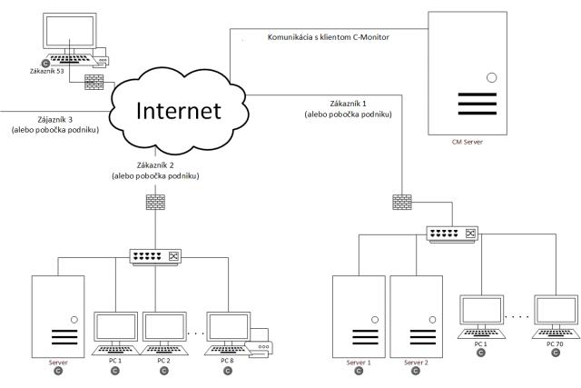 Obrázok 1 - Komunikácia medzi CM serverom a C-Monitor klientom