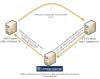 Obrázok: Priebeh procesu vykonávania podmienky E-mail Looping test (testovanie funkčnosti POP3 servera).