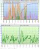 Ilustračný obrázok Online informácií z SQL servera, keď server JE preťažený. Aktivita disku je síce v čase nižšia, ale hodnoty Disk queue Write nadobúda až hodnotu 4. Toto sa aj v praxi prejavilo spomalením.